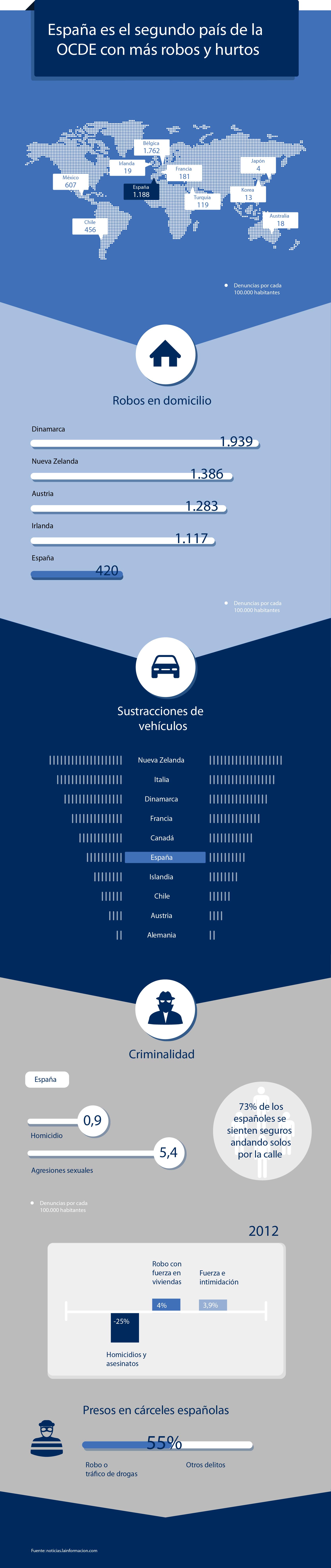 Seguridad-Infografia_ROCONSA