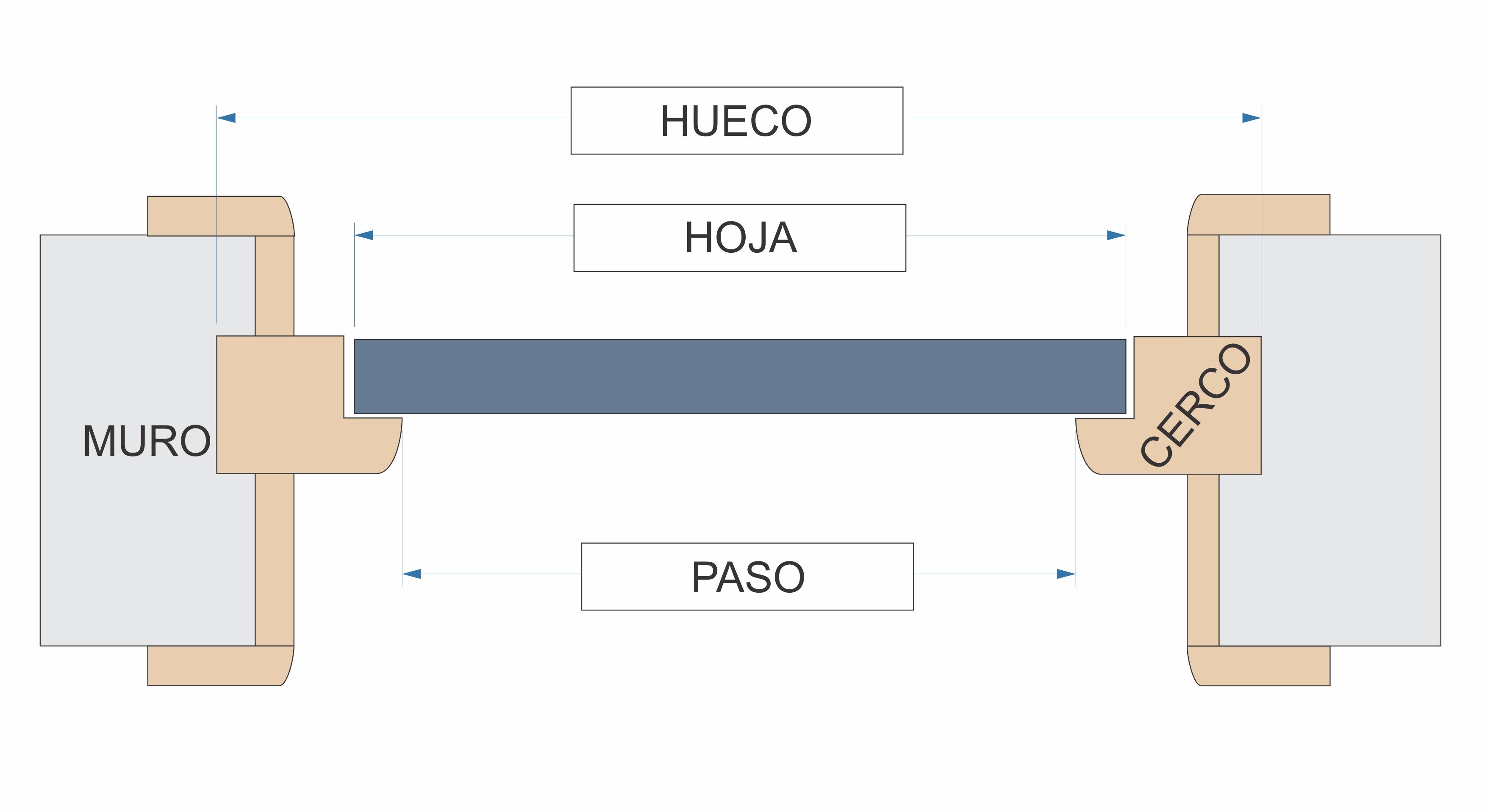 Toda puerta tiene al menos tres medidas relevantes roconsa for Puerta 3 de san marcos