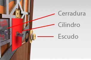 Plan Renove puertas con cerraduras Borjas